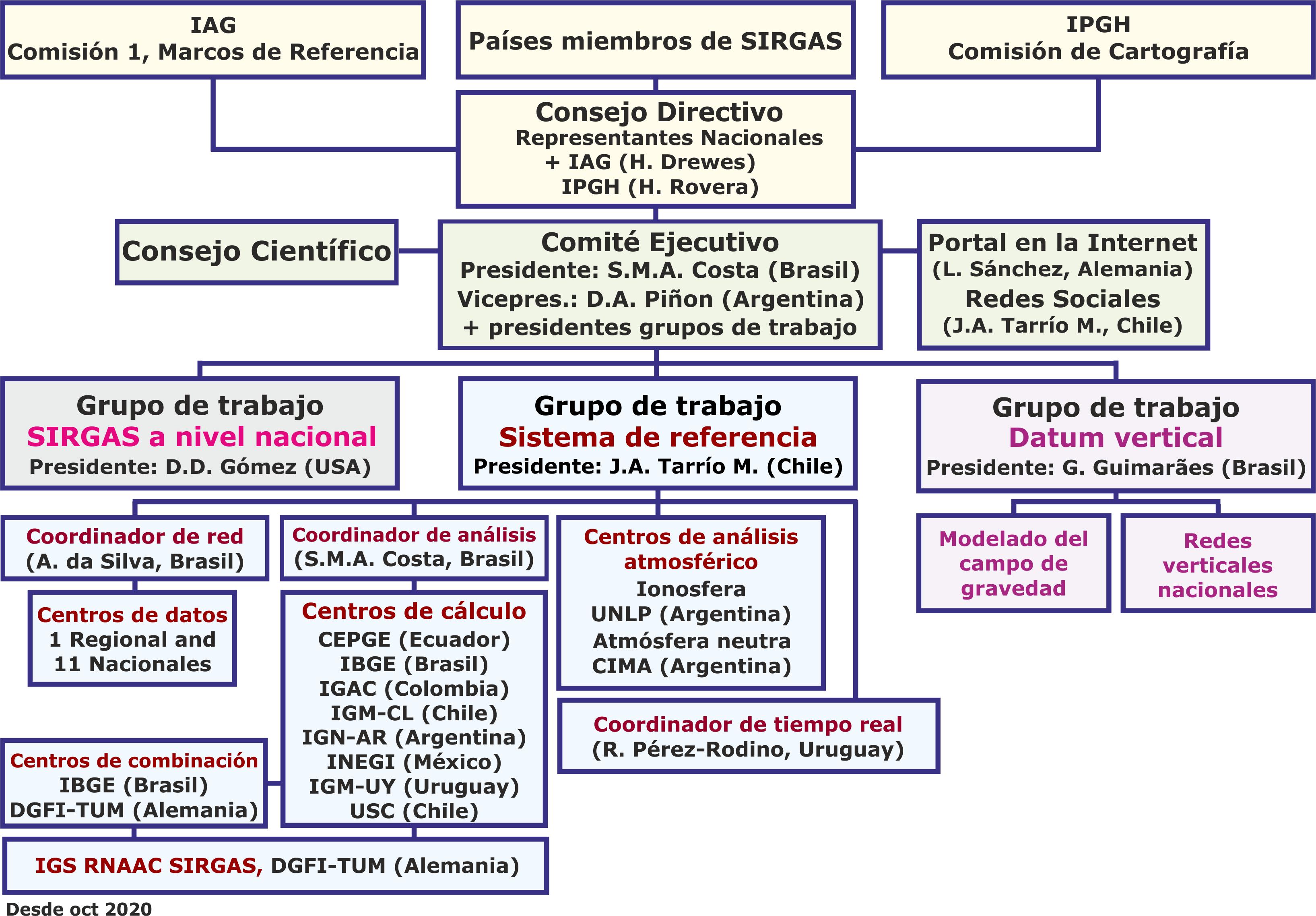Organización | Sistema de Referencia Geocéntrico para las Américas ...
